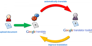 ���� Translator Toolkit - Google