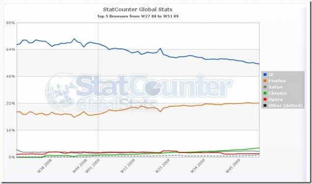 StatCounterGlobal (1)