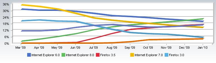 CFT0203 0350283DD70 متصفح انترنت إكسبلورر 8 هو الأكثر استخداما