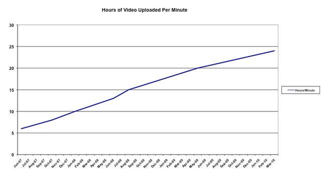 hours.uplaoded.per.minute