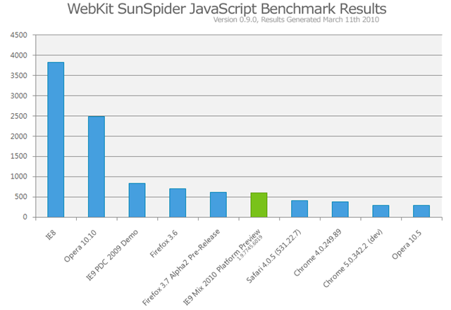 ie9_pp_sunspider_graph
