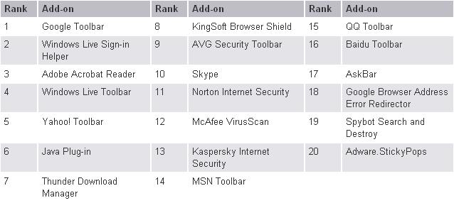 نشرت مايكروسوفت في موقعها مذكرة تتعلق بمتصفح الاكسبلورور 8 ذكرت