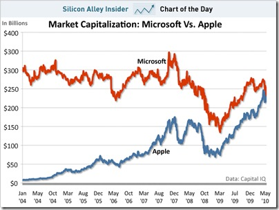 chart-of-teh-day-market-capitalization-microsoft-vs-apple-052410