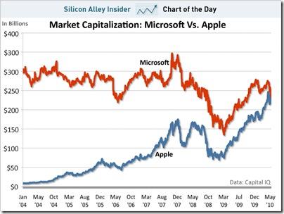 chart-of-teh-day-market-capitalization-microsoft-vs-apple-052410