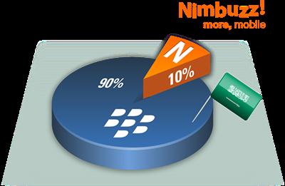 Nimbuzz-Blackberry-users-in-Saudi-Arabia1