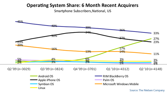 mobile-OS-share-recent-2010