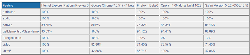 ie9shtml5test.png