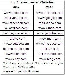 hitwise2010topwebsites