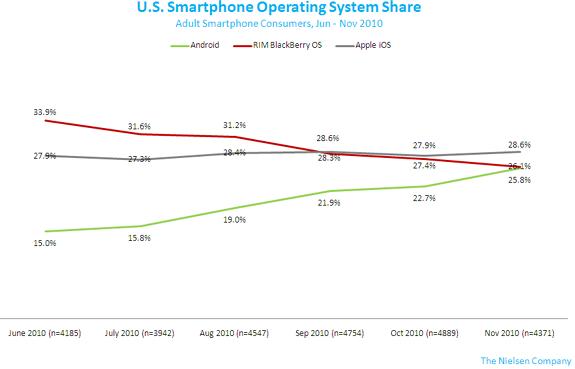 smartphone-os-nov2010-2