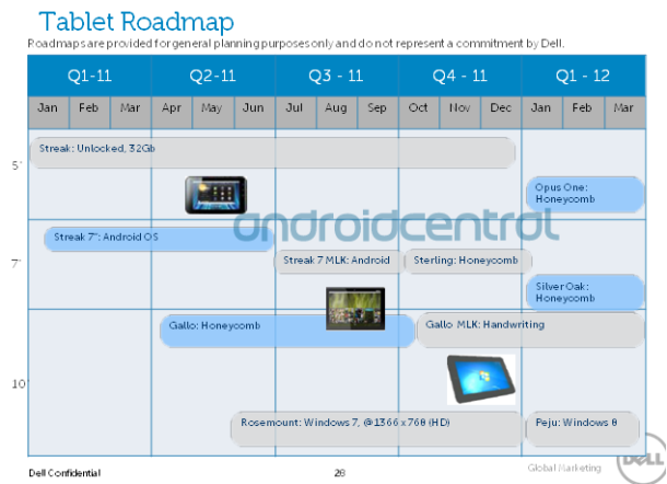 Dell roadmap