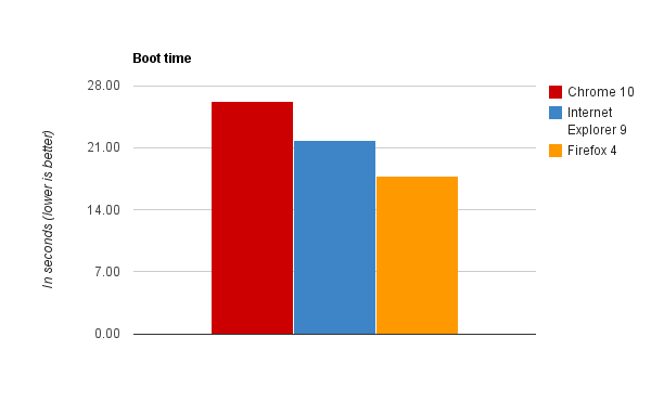 Browser_benchmarks_Mar_2011_Boot.png