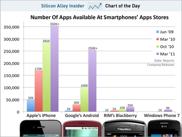 chart-of-the-day-smartphone-apps-march-2011.jpg