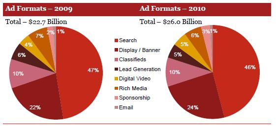 ads2010 2 thumb إيرادات إعلانات الانترنت ترتفع بنسبه 14.9% في عام 2010