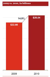 ads2010 thumb إيرادات إعلانات الانترنت ترتفع بنسبه 14.9% في عام 2010