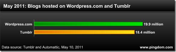 110510-wordpress-com-and-tumblr-may-2010