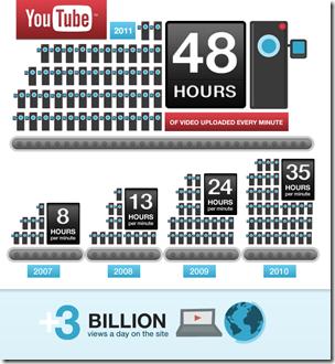 YT 48 hours 3 billion infographic r4 thumb مرور 6 سنوات على تأسيس اليوتيوب ووصول عدد المشاهدات في الموقع الى 3 مليار يوميا