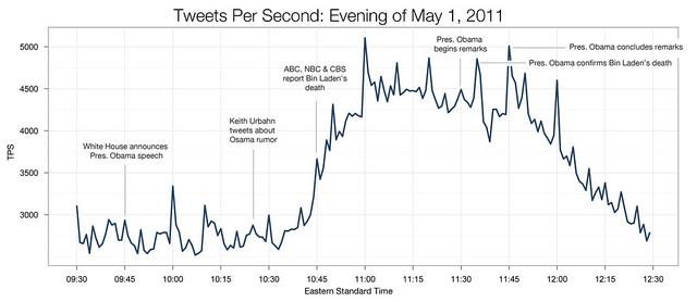 osama-tweets-graph-640