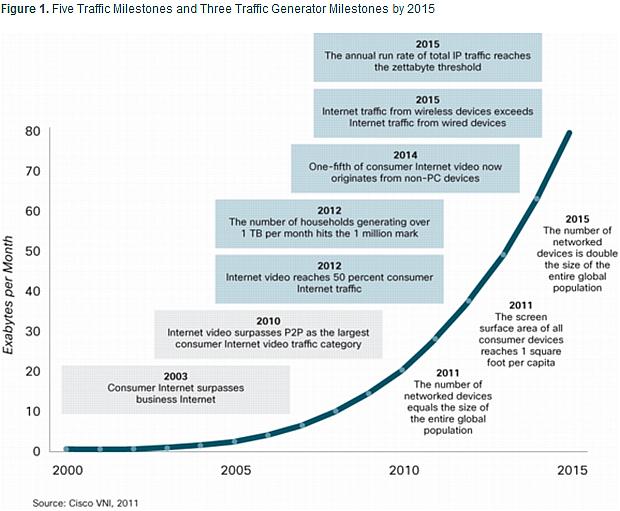 cisco-internet-traffic
