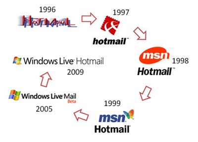 Hotmaillogohistory_thumb