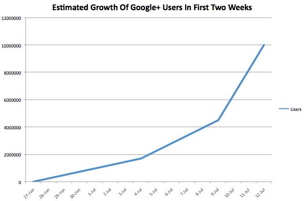 google-10m-chart