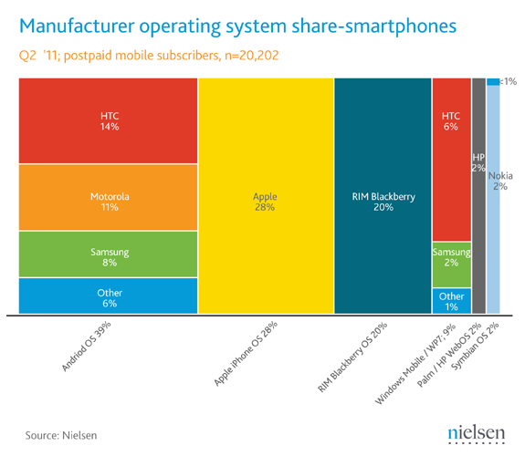 june-2011-smartphone-share