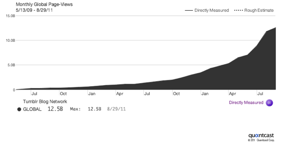 110902-tumblr-page-views.png