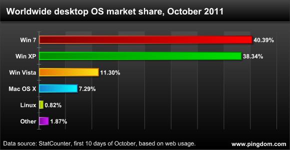 111010 desktop os now ويندوز 7 يصبح أكثر الأنظمة إستخداماً حول العالم