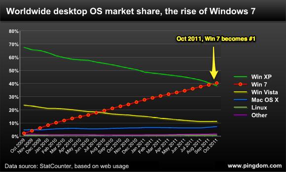 111010 desktop os trend full ويندوز 7 يصبح أكثر الأنظمة إستخداماً حول العالم