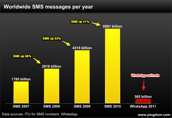 111108-sms-growth.png