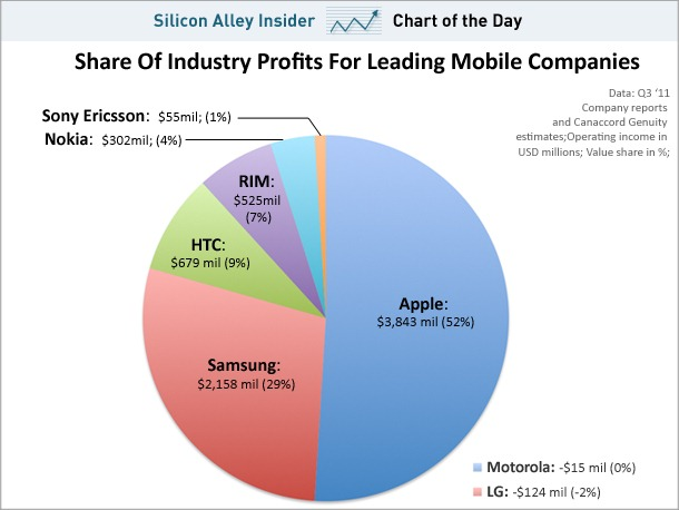 chart-of-the-day-operating-income-for-mobile-companies-value-share-november-2011.jpg