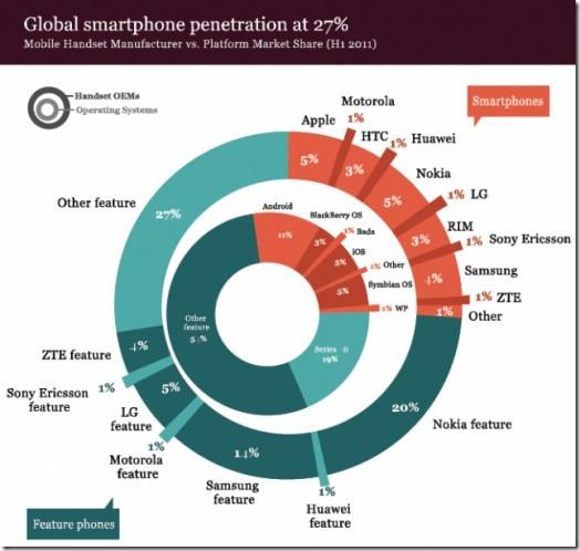 global-smartphone-adoption-520x494