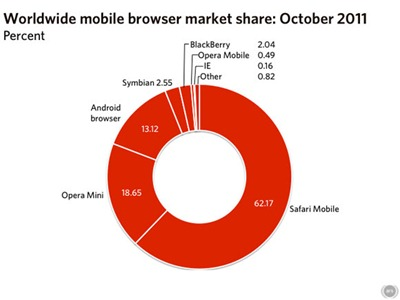 mobile-share