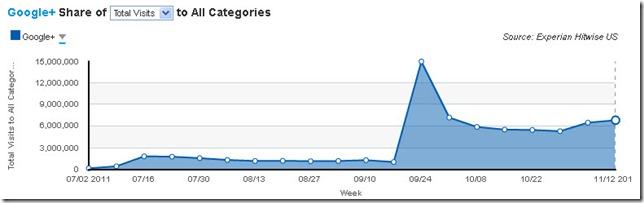 zdnet-experian-hitwise-google-plus-nov-2011