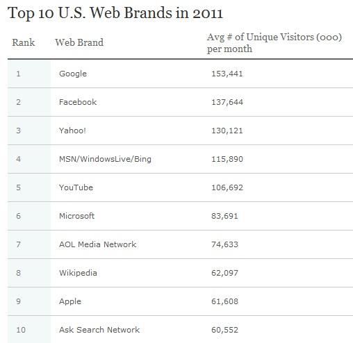 Google-brands-2011