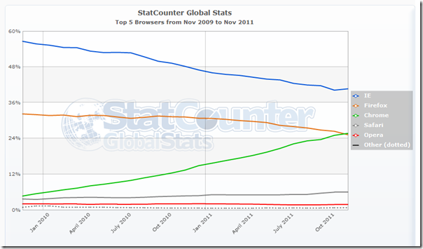 StatCounter-browser-ww-monthly-200911-201111