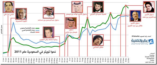Twitter-In-Saudi-2011