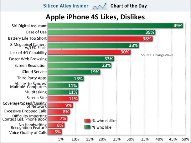 chart-of-the-day-iphone4s-likes-dislikes-dec-1-2011.jpg