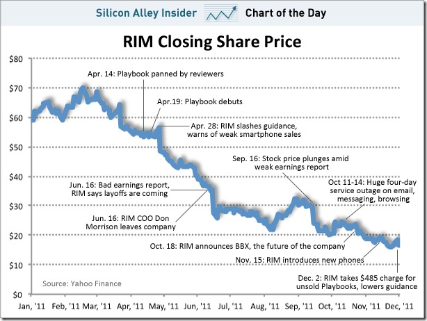 chart-of-the-day-rims-awful-year-dec-5-2011