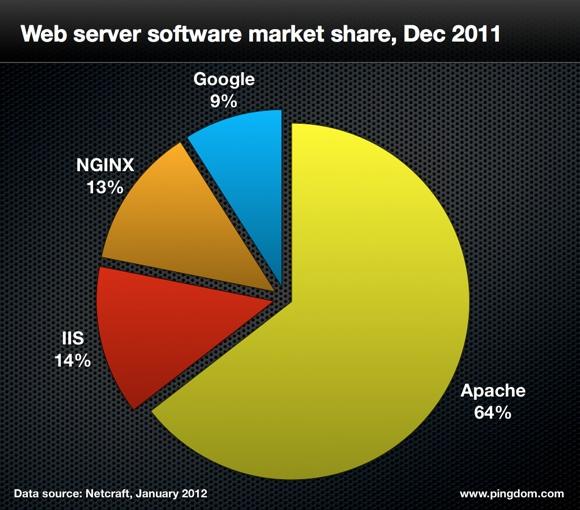 14 الإنترنت سنة 2011 بالأرقام