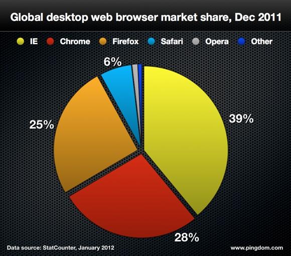 4 الإنترنت سنة 2011 بالأرقام