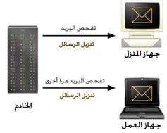 imap thumb بروتوكولات البريد الإلكتروني