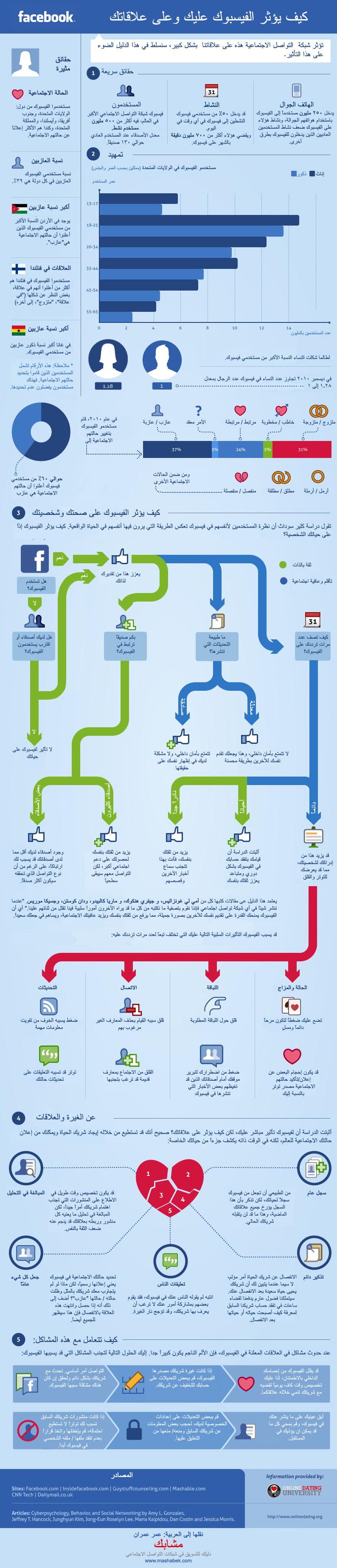 كيف يؤثر فيسبوك عليك وعلى علاقاتك الاجتماعية