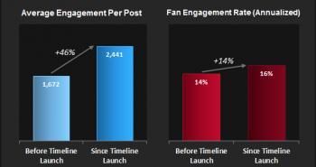 دراسة : تأثير التايم لاين على الصفحات التجارية