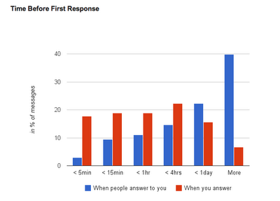 Gmail-Meter-Time-Before-First-Response
