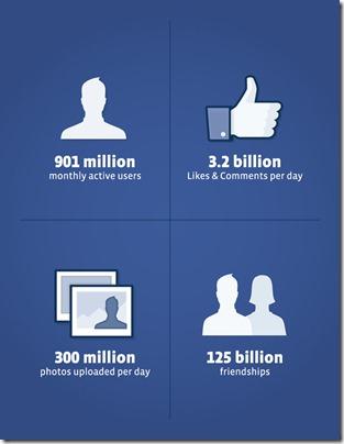 g287954g94k38 thumb أرقام الفيس بوك الجديدة: 901 مليون مستخدم، 488 مليون مستخدم عن طريق الهاتف