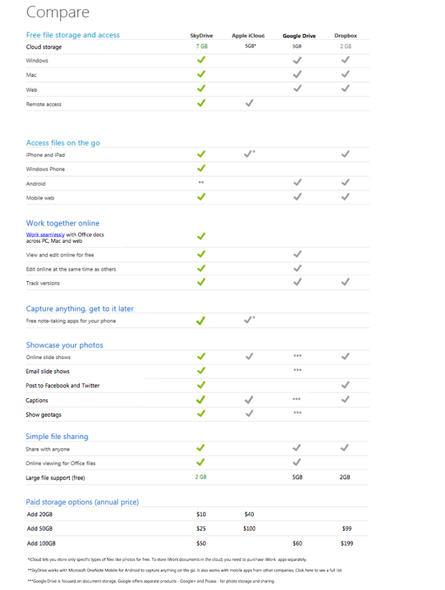 screen shot 2012 04 24 at 9.47.20 pm مايكروسوفت تقول أن سكاي درايف هي الأفضل على الإطلاق