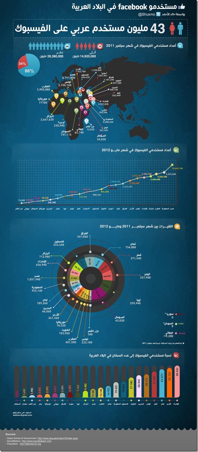 FacebookArabUsersStatistics 4fb563753eec8 thumb معلومات مصورة : مستخدمي الفيس بوك في البلدان العربية