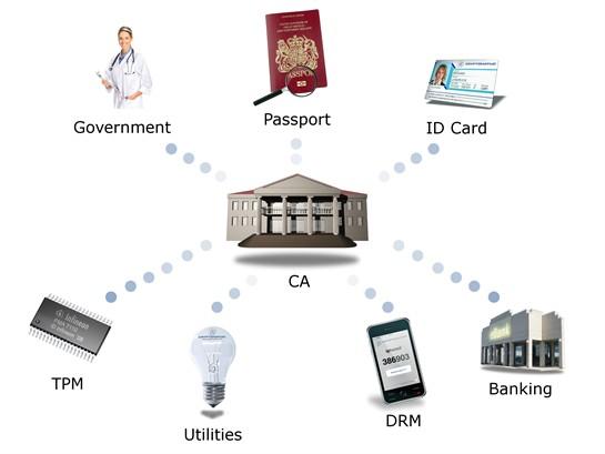 ca diagram 12 545x409 هل المشاريع المعتمدة على شبكة الانترنت بحاجة الى شهادات رقمية ؟