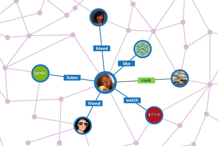 facebook open graph كيف يحقق الفيس بوك أرباحه؟