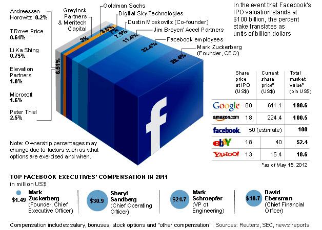 حصص كبار المساهمين في فايسبوك